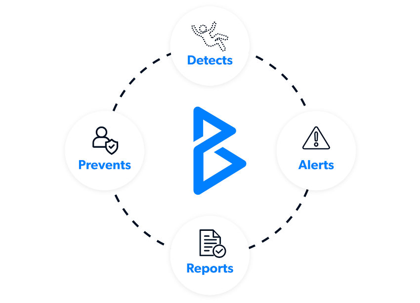 BLESEN detects, alerts, reports and prevents incidents