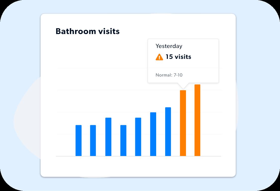 Bathroom visits per day